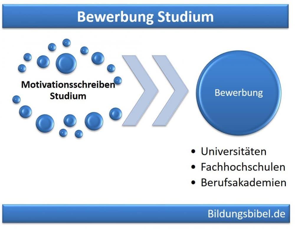 Bewerbung Studium an Universität, Fachhochschule oder Berufsakademie mit Motivationsschreiben