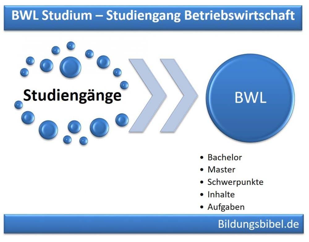 Fernstudium BWL Studium Schwerpunkte, Inhalte, Praktikum, Branchen