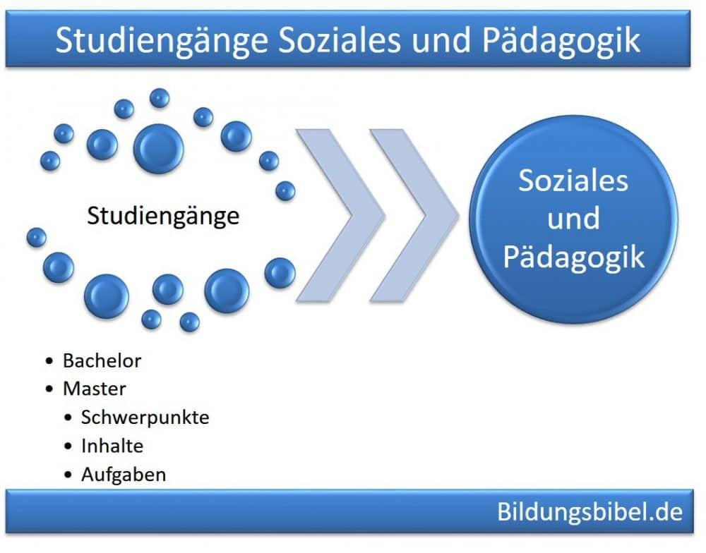 Fernstudium Studiengänge Soziales, Pädagogik, Gesundheit, Psychologie Studium